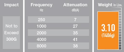 ALPHA 900 Cross-Platform Helmet Systems - Gentex