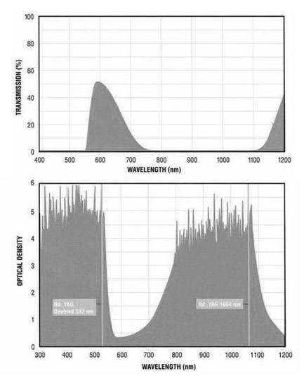 Filtron A195 Broad Band B Filter Charts.gif