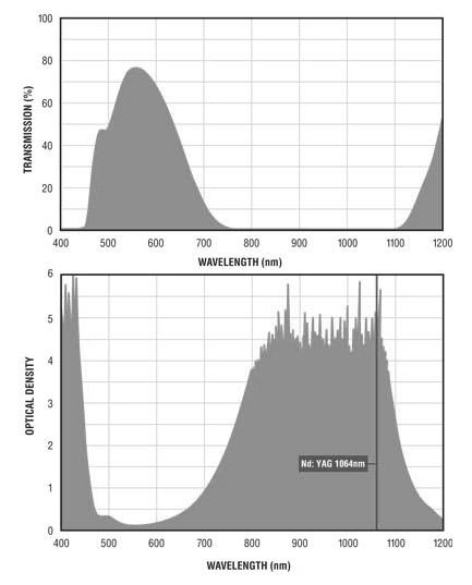 Filtron A195 YAG Filter Charts.gif