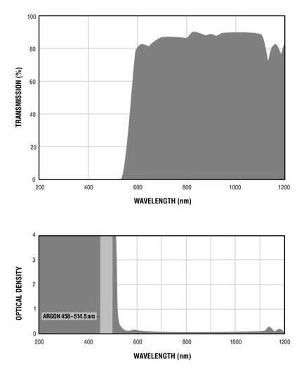 Filtron Argon Filter Charts.gif
