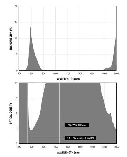 Filtron Broad Band B Filter Charts.gif