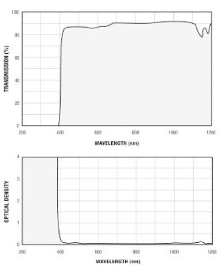 Filtron E400 Filter Charts.gif