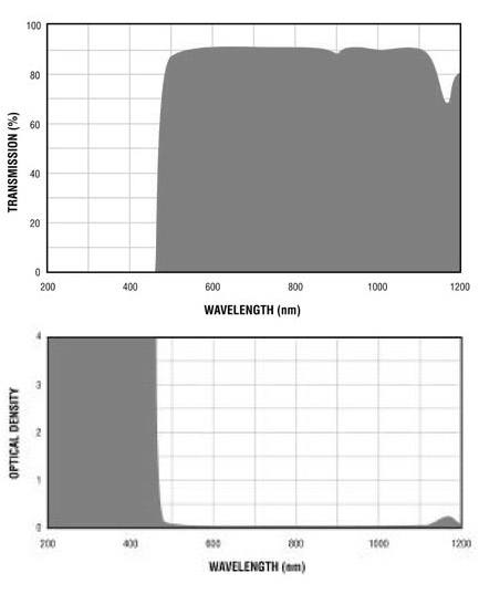 Filtron E465 Filter Charts.gif