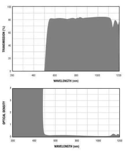 Filtron E520 Filter Charts.gif