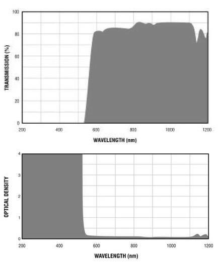 Filtron E540 Filter Charts.gif