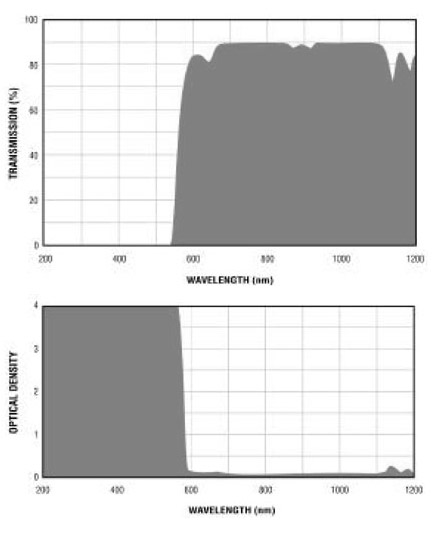 Filtron E570 Filter Charts.gif