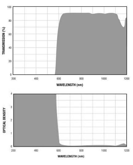 Filtron E600 Filter Charts.gif