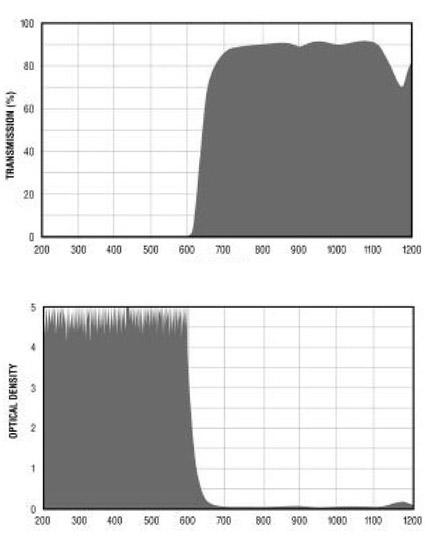 Filtron E640 Filter Charts.gif