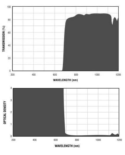Filtron E680 Filter Charts.gif