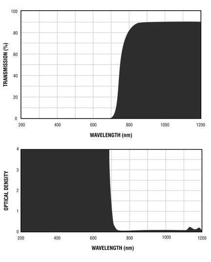 Filtron E730 Filter Charts.gif