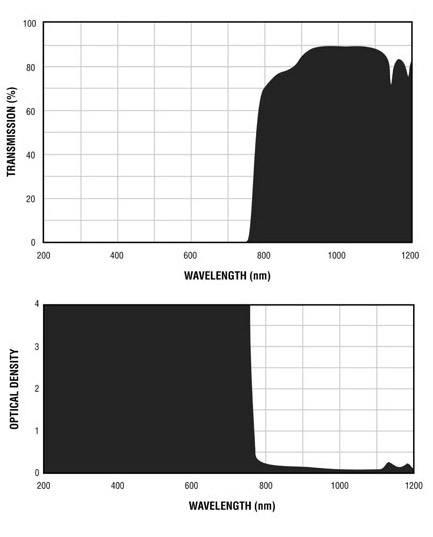 Filtron E770 Filter Charts.gif