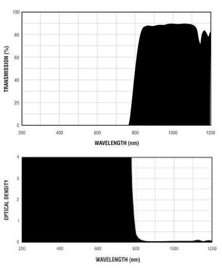 Filtron E800 Filter Charts.gif