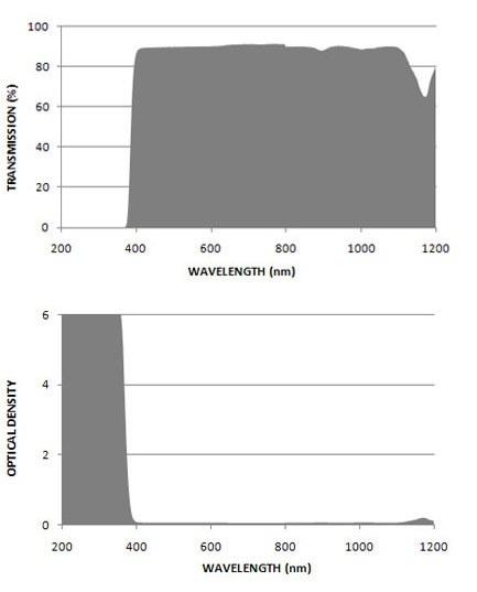 Filtron UV CO2 Filter Charts.gif