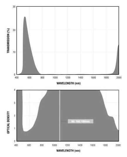 Filtron YAG Filter Charts.gif