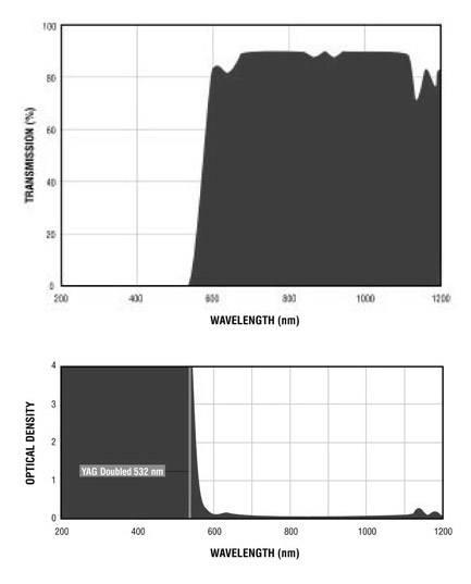 Filtron YAG Dubled Filter Charts.gif